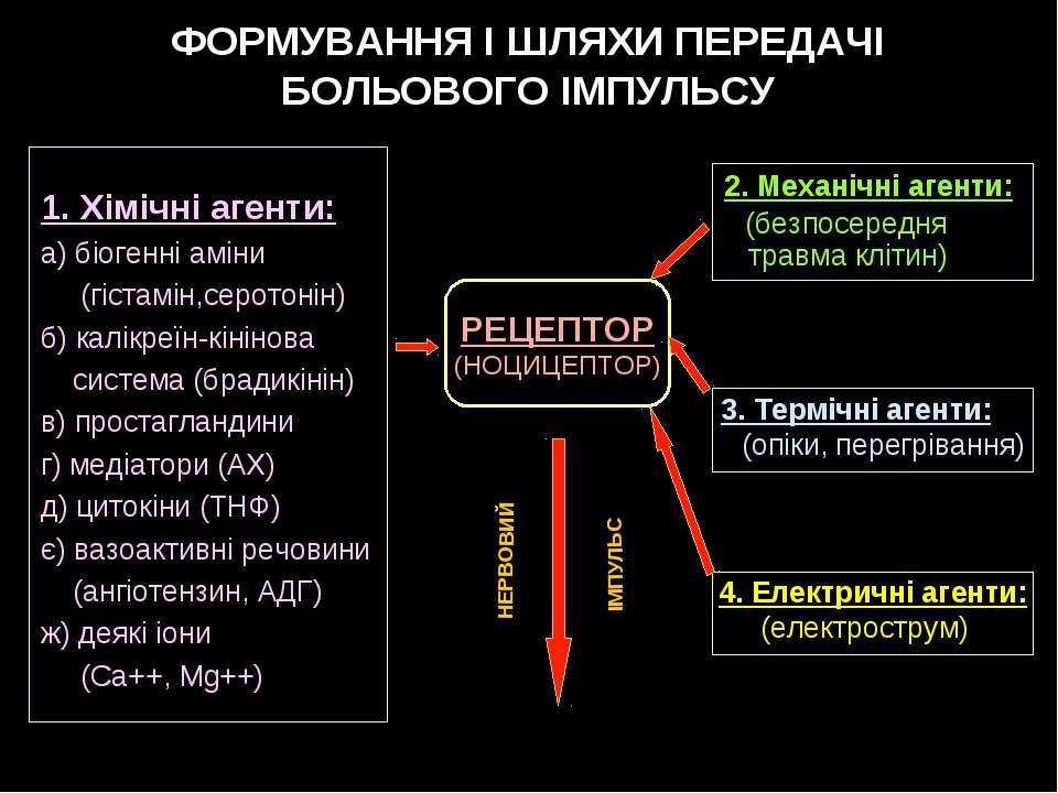 ФОРМУВАННЯ І ШЛЯХИ ПЕРЕДАЧІ БОЛЬОВОГО ІМПУЛЬСУ 1. Хімічні агенти: а) біогенні...