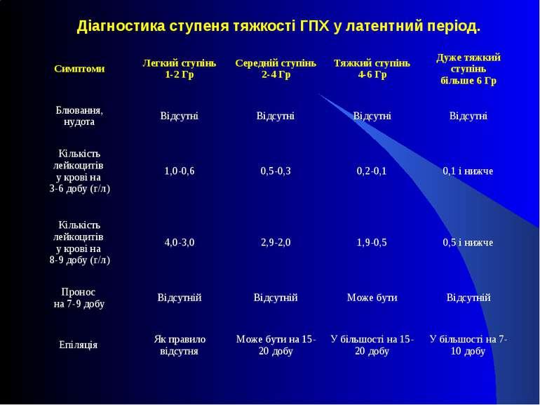 Діагностика ступеня тяжкості ГПХ у латентний період. Симптоми Легкий ступінь ...