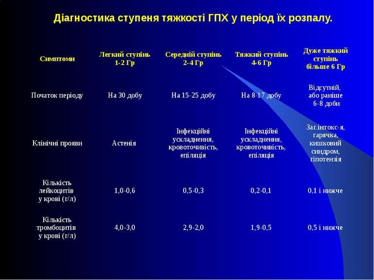 Діагностика ступеня тяжкості ГПХ у період їх розпалу. Симптоми Легкий ступінь...
