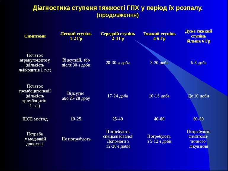 Діагностика ступеня тяжкості ГПХ у період їх розпалу. (продовження) Симптоми ...