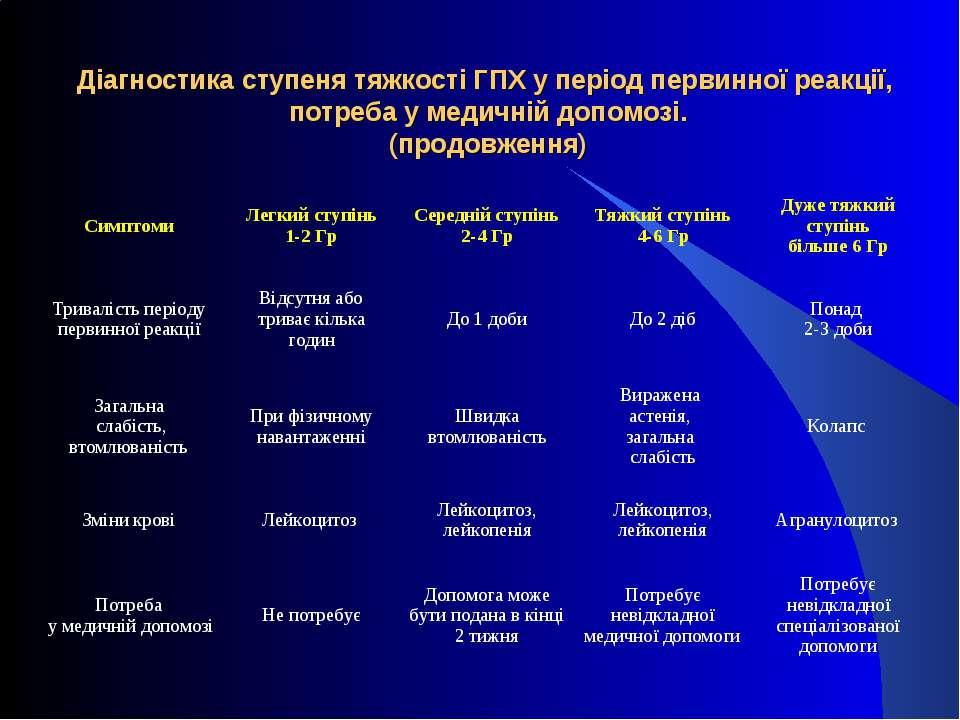 Діагностика ступеня тяжкості ГПХ у період первинної реакції, потреба у медичн...