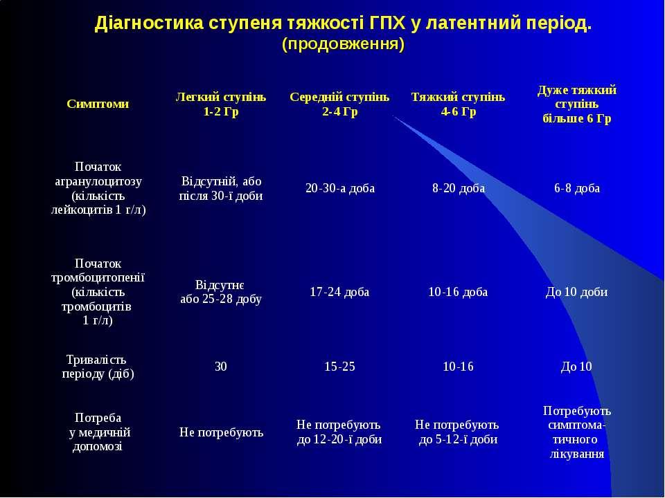 Діагностика ступеня тяжкості ГПХ у латентний період. (продовження) Симптоми Л...