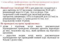 Схема вибору профілактичних засобів при проведенні екстреної специфічної проф...