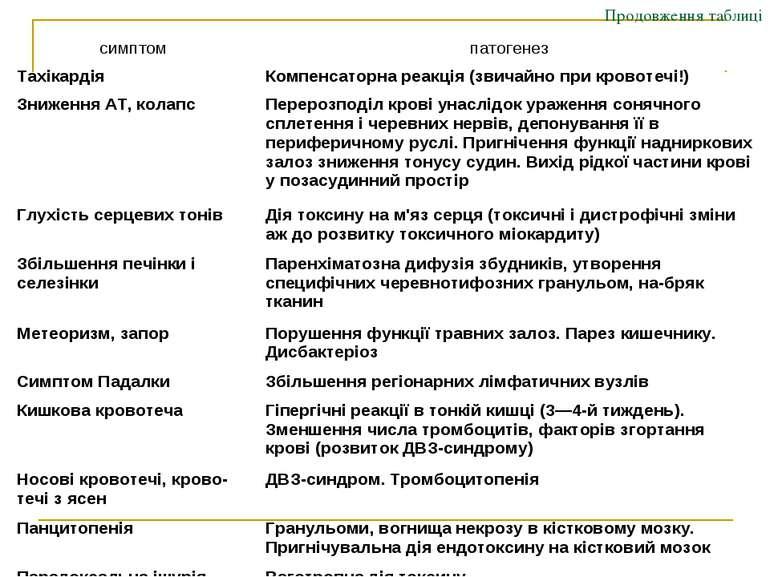 Продовження таблиці симптом патогенез Тахікардія Компенсаторна реакція (звича...