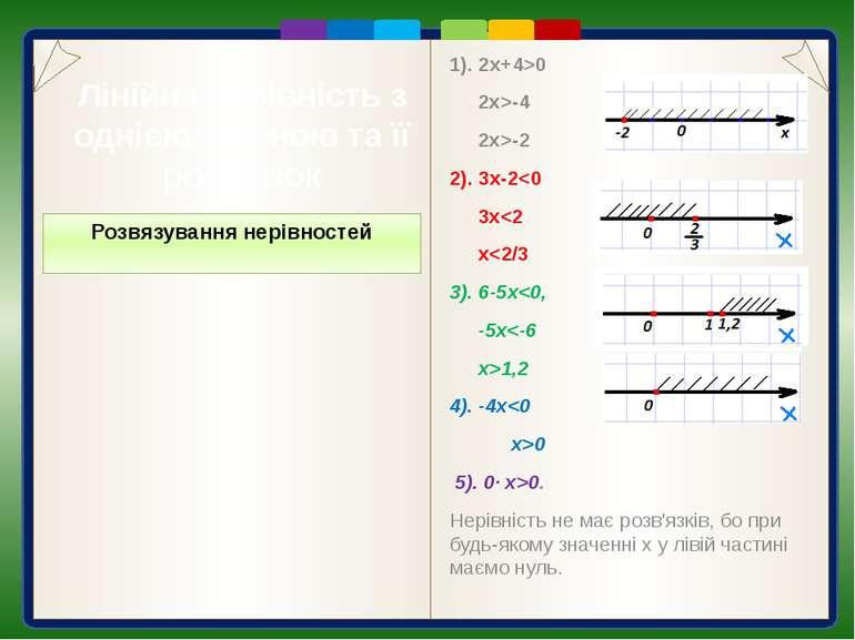 Лінійна нерівність з однією змінною та її розв'язок Приклади: а) 2х+4>0, x>-2...