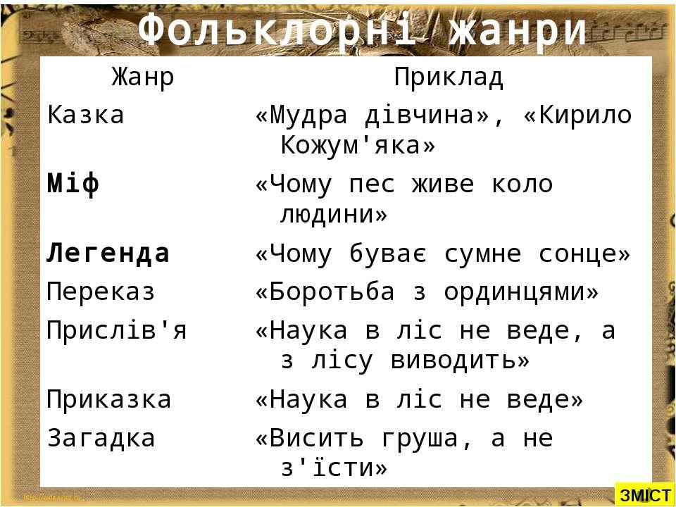 Фольклорні жанри ЗМІСТ Жанр Приклад Казка «Мудра дівчина», «Кирило Кожум'яка»...
