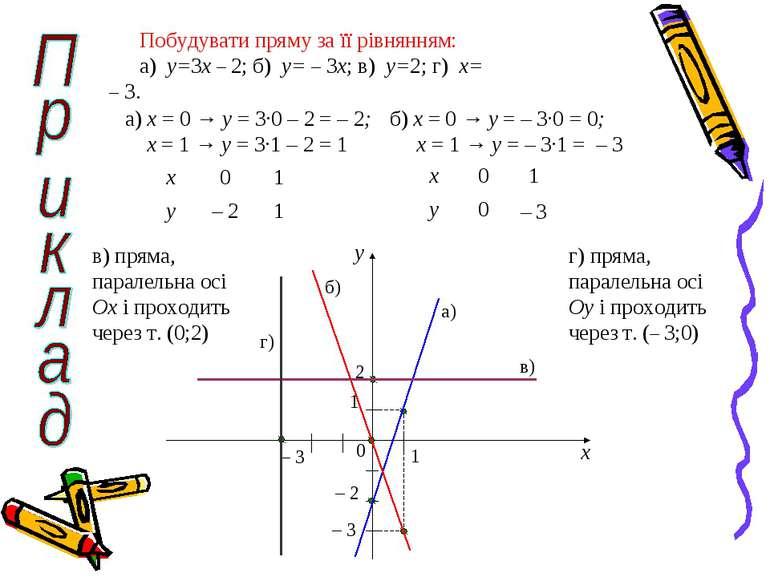 Побудувати пряму за її рівнянням: а) y=3x – 2; б) y= – 3x; в) y=2; г) x= – 3....
