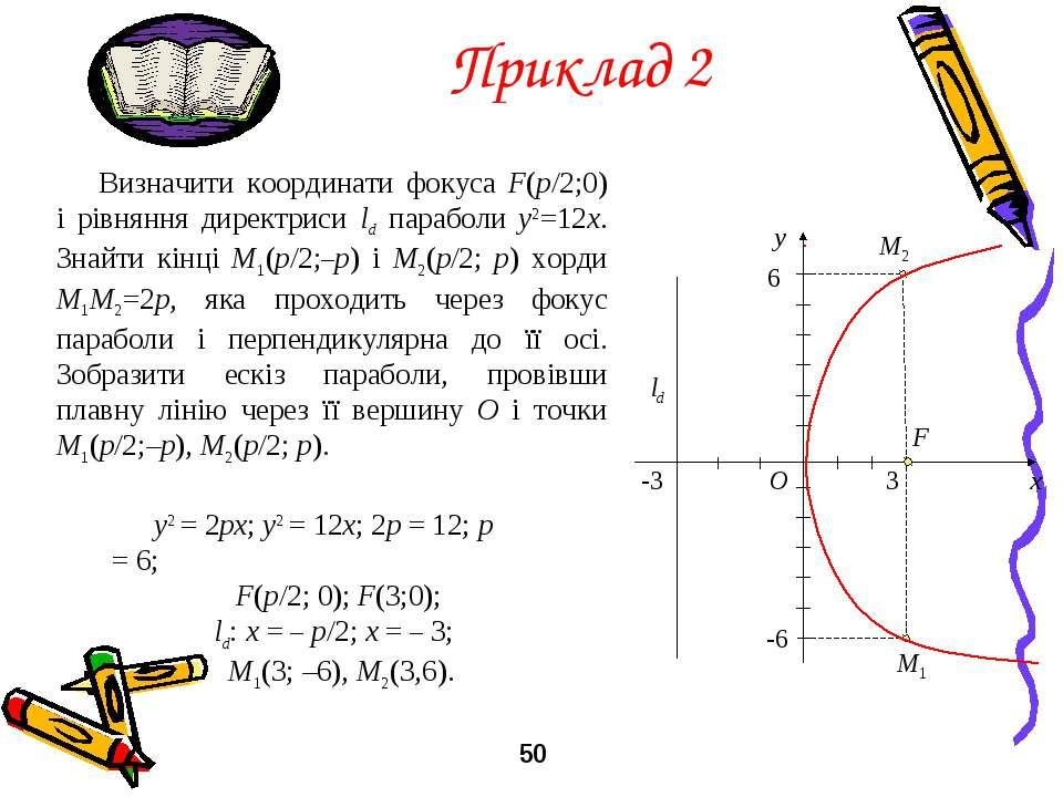 Приклад 2 Визначити координати фокуса F(p/2;0) і рівняння директриси ld параб...