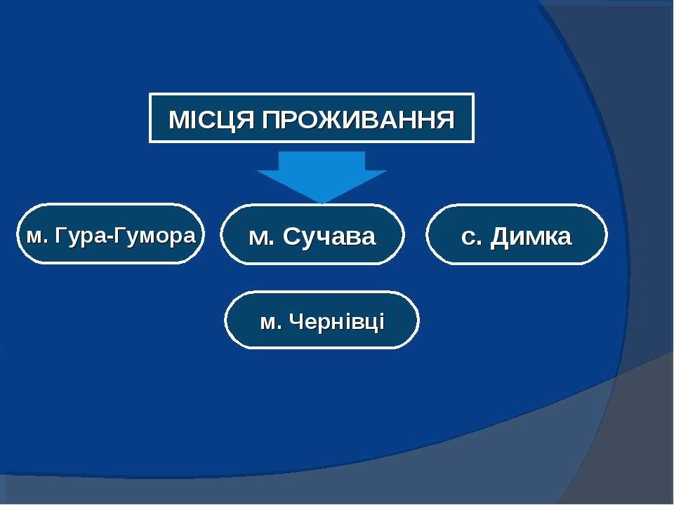 МІСЦЯ ПРОЖИВАННЯ м. Гура-Гумора м. Сучава с. Димка м. Чернівці