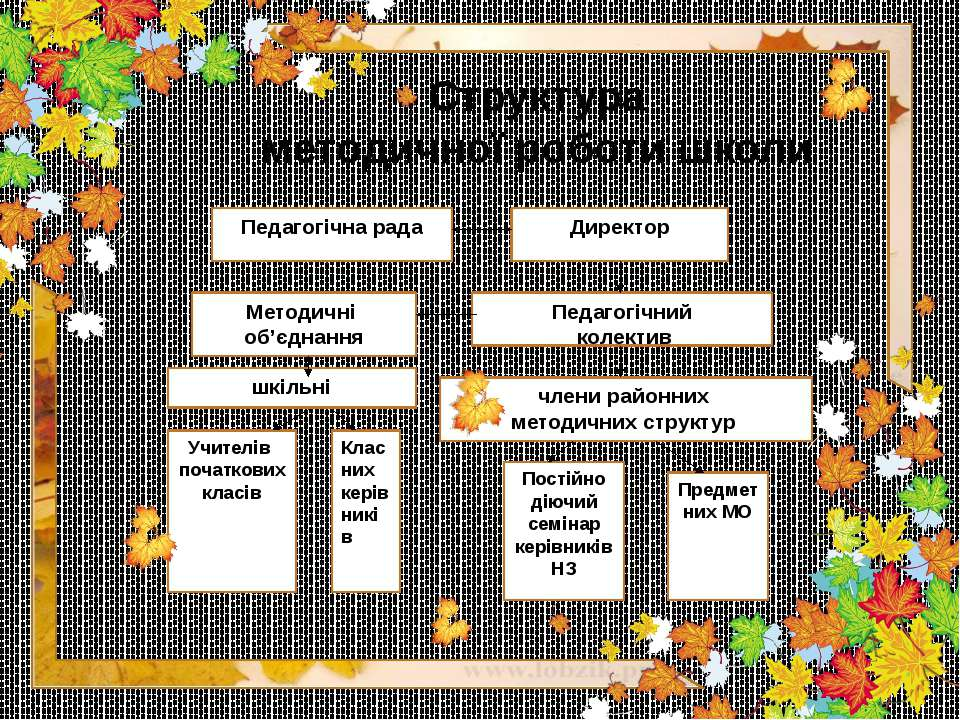 Структура методичної роботи школи Педагогічна рада Директор Педагогічний коле...