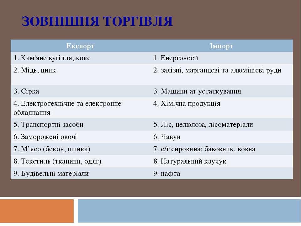 ЗОВНІШНЯ ТОРГІВЛЯ Експорт Імпорт 1. Кам'яне вугілля, кокс 1. Енергоносії 2. М...