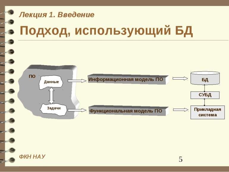 Подход, использующий БД Информационная модель ПО Функциональная модель ПО При...