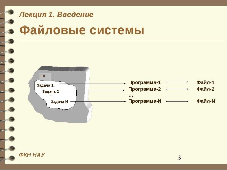 Файловые системы ПО Задача 1 Задача 2 Задача N … Программа-1 Файл-1 Программа...