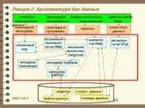 Лекция 2. Архитектура баз данных