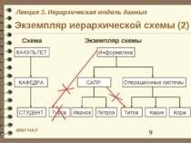 Экземпляр иерархической схемы (2) ФАКУЛЬТЕТ КАФЕДРА СТУДЕНТ Информатика САПР ...