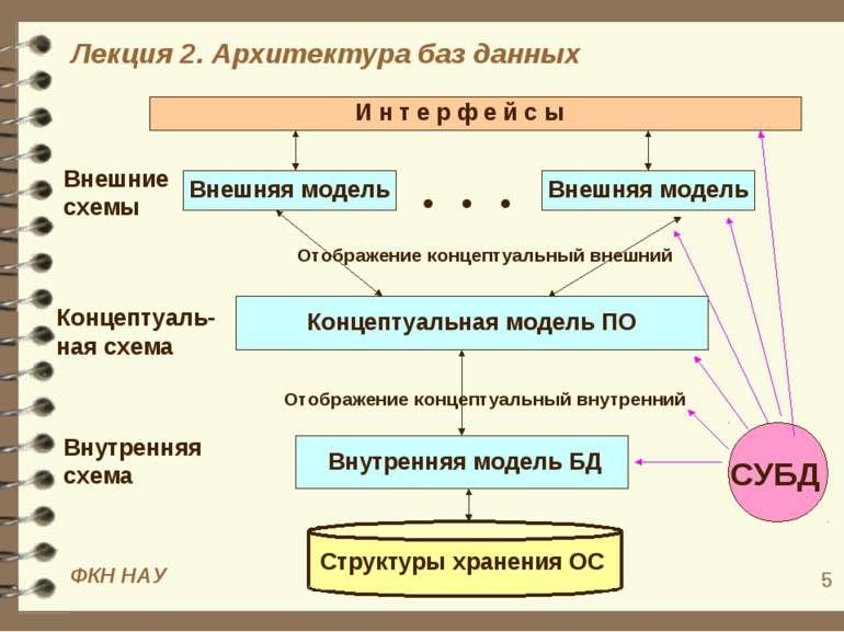 * Концептуальная модель ПО Концептуаль-ная схема Внешняя модель Внешние схемы...