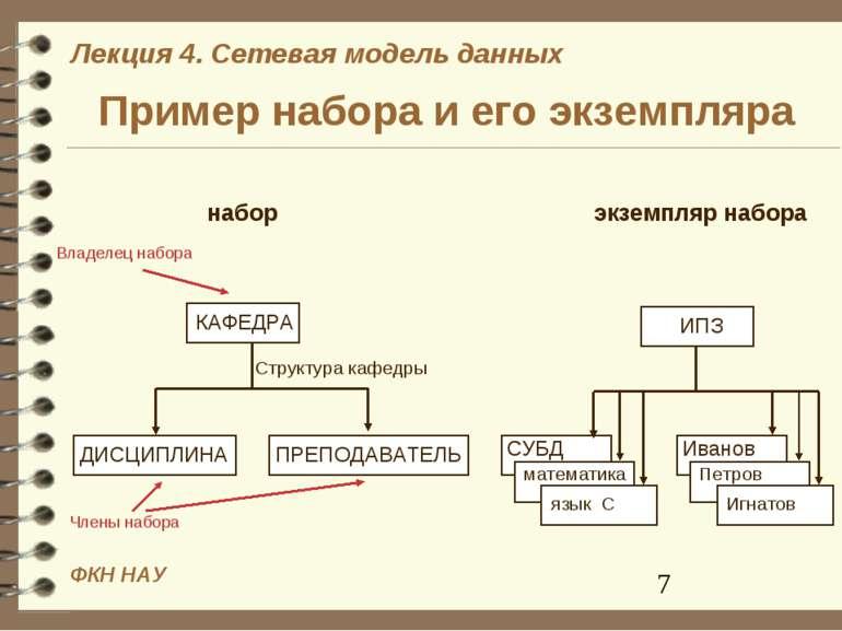 Пример набора и его экземпляра