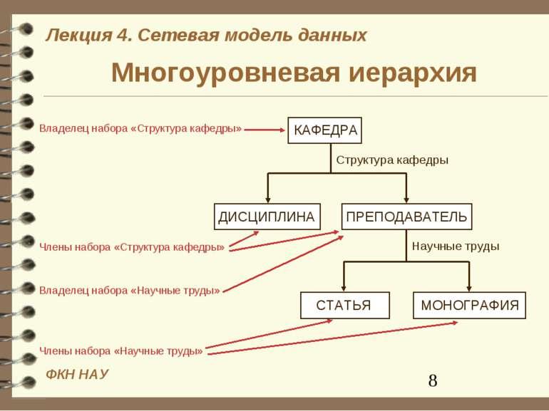 Многоуровневая иерархия