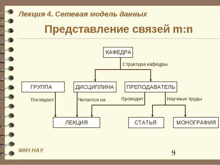 Представление связей m:n