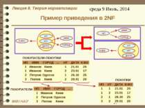 Пример приведения в 2NF