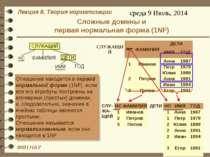 Сложные домены и первая нормальная форма (1NF)
