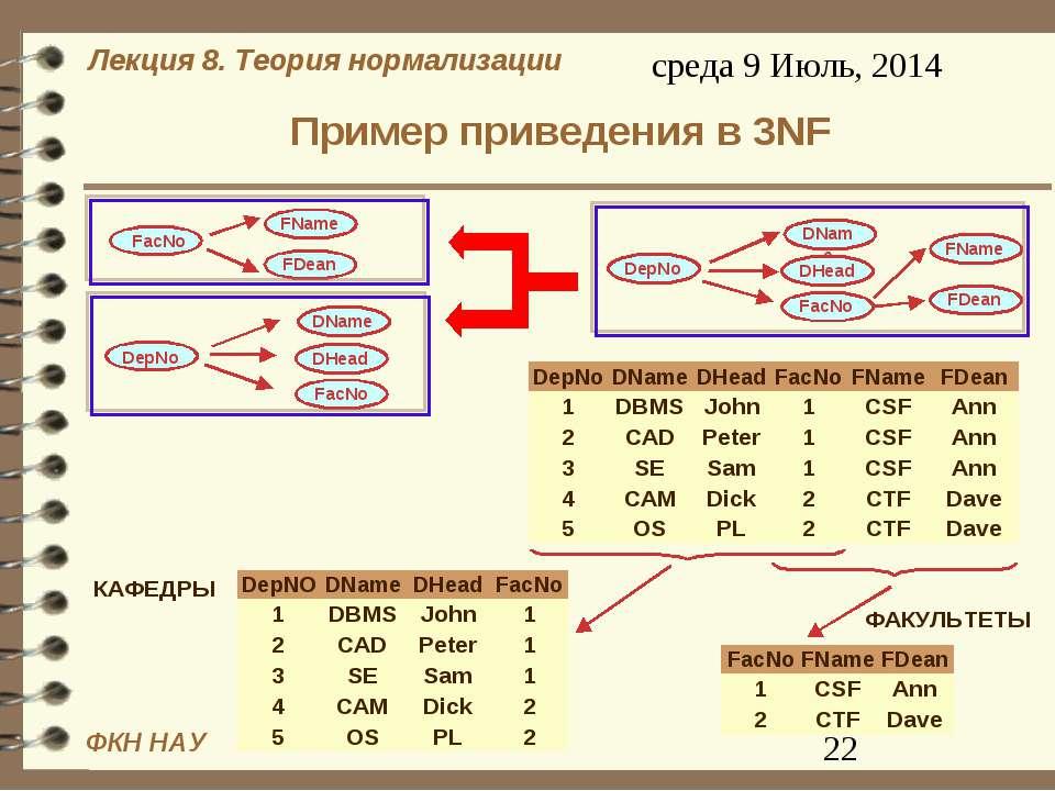 Пример приведения в 3NF