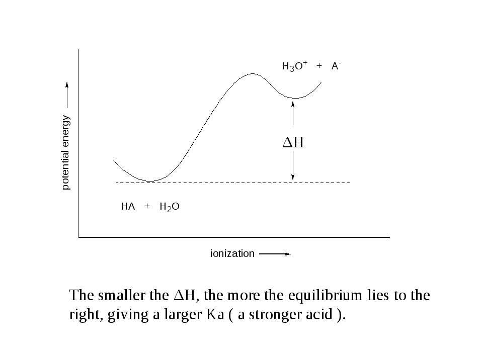 ΔH The smaller the ΔH, the more the equilibrium lies to the right, giving a l...
