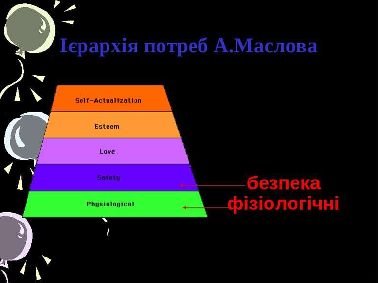 Ієрархія потреб А.Маслова безпека фізіологічні