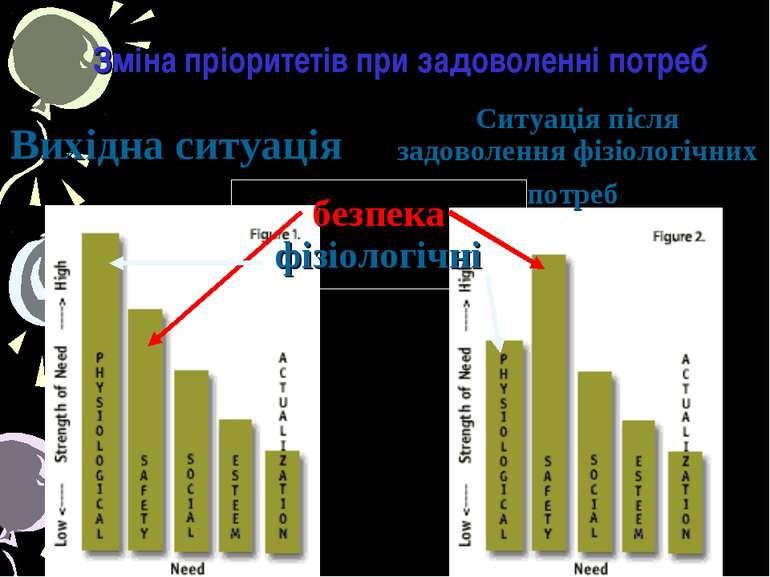 Зміна пріоритетів при задоволенні потреб Вихідна ситуація Ситуація після задо...