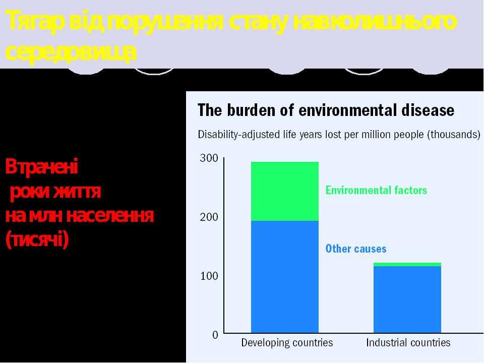 Тягар від порушення стану навколишнього середовища Втрачені роки життя на млн...