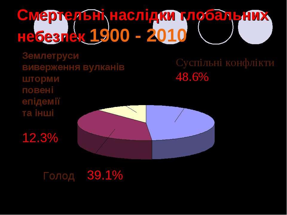 Смертельні наслідки глобальних небезпек 1900 - 2010 Суспільні конфлікти 48.6%...