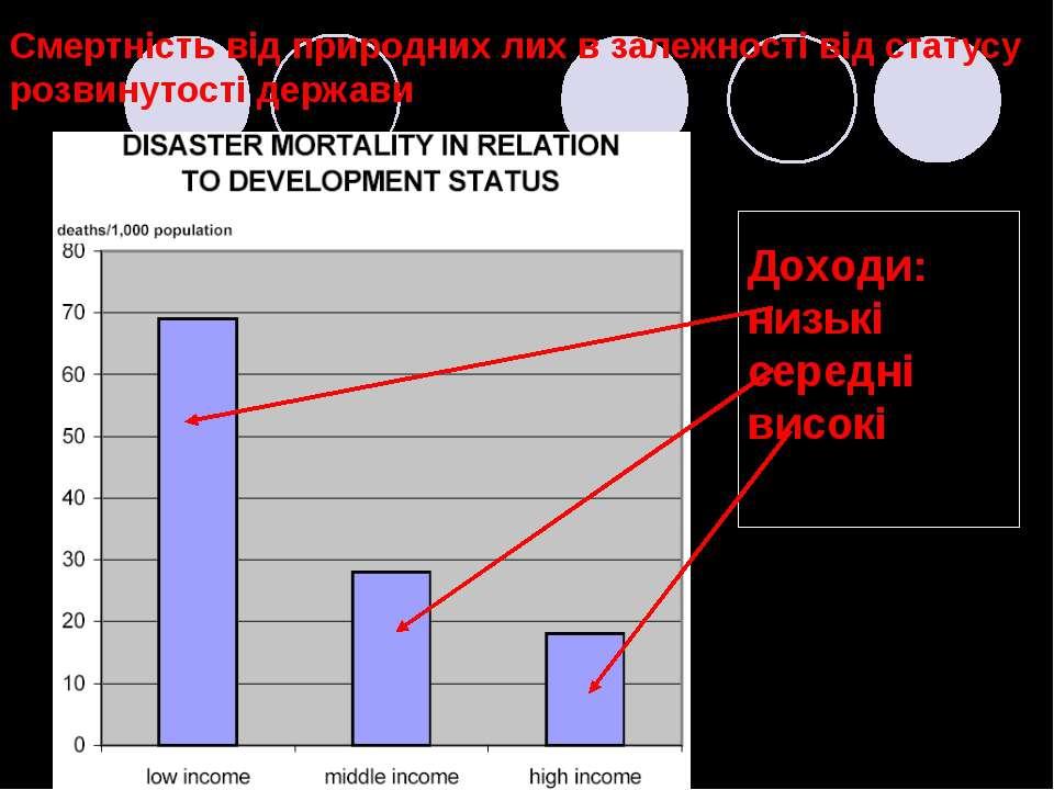 Смертність від природних лих в залежності від статусу розвинутості держави До...