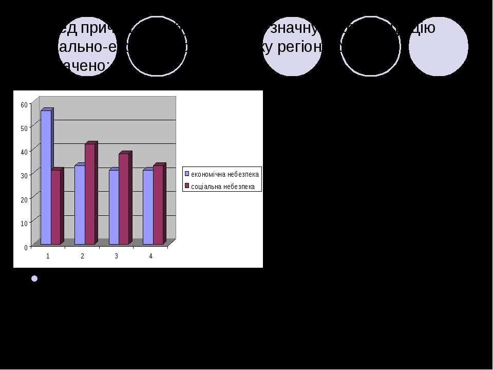 Серед причин, які обумовлюють значну диференціацію соціально-економічного роз...