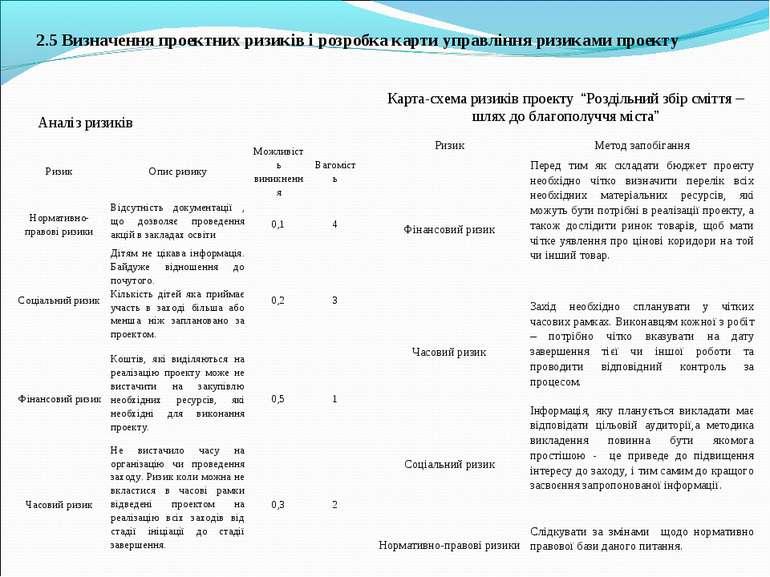 2.5 Визначення проектних ризиків і розробка карти управління ризиками проекту...
