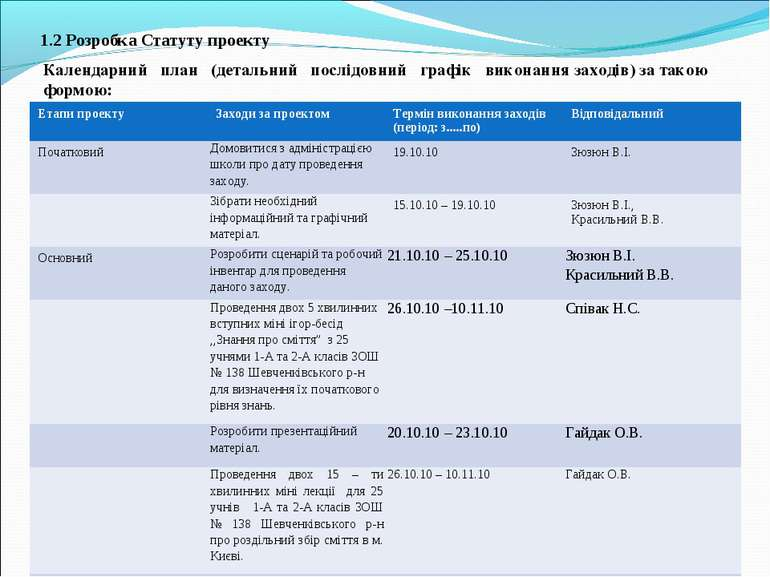 1.2 Розробка Статуту проекту Календарний план (детальний послідовний графік в...