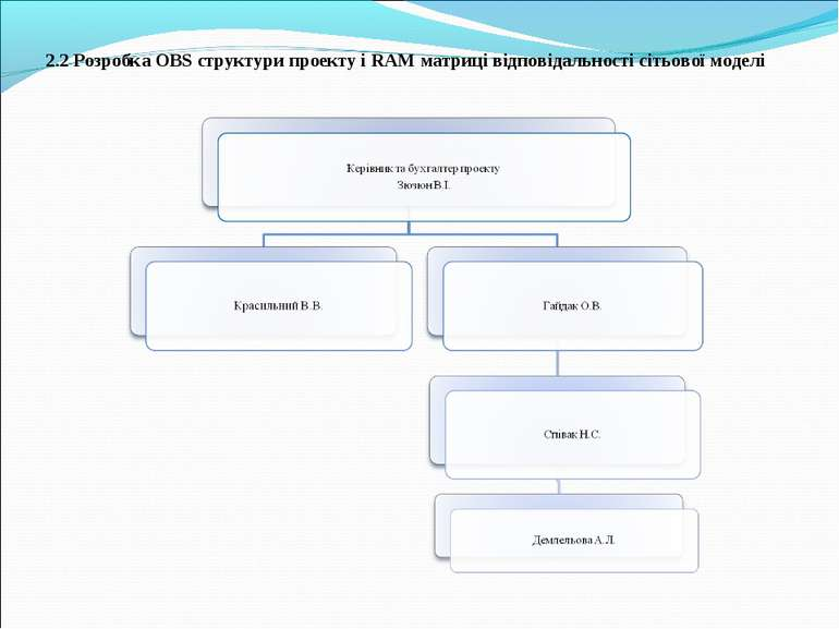 2.2 Розробка OBS структури проекту і RAM матриці відповідальності сітьової мо...