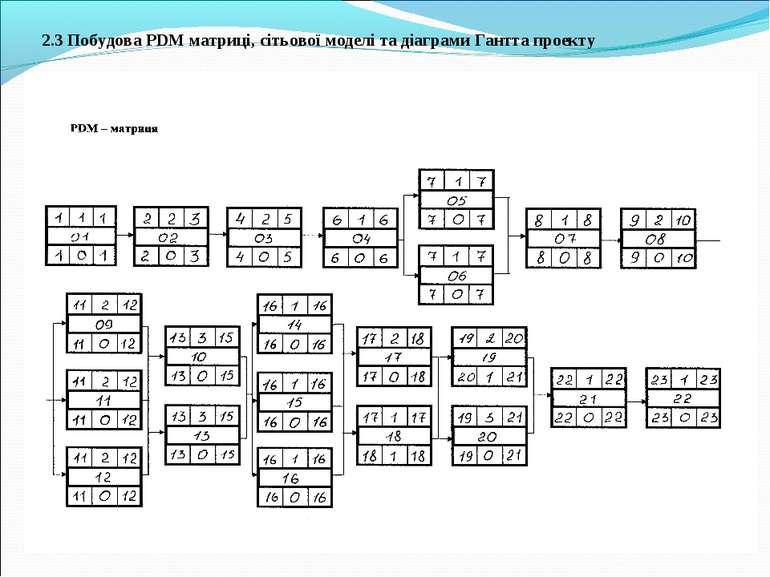 2.3 Побудова PDM матриці, сітьової моделі та діаграми Гантта проекту