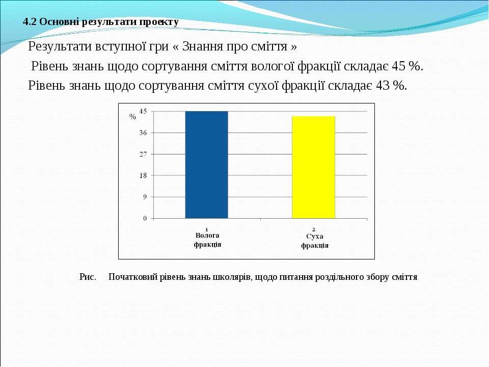 4.2 Основні результати проекту Результати вступної гри « Знання про сміття » ...