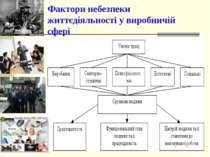 Фактори небезпеки життєдіяльності у виробничій сфері