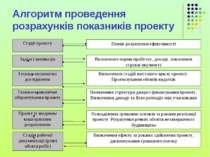 Алгоритм проведення розрахунків показників проекту