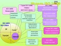 Модель ISO 14000 Ранжування екологічних аспектів Плануй Виконуй Перевіряй Дій...