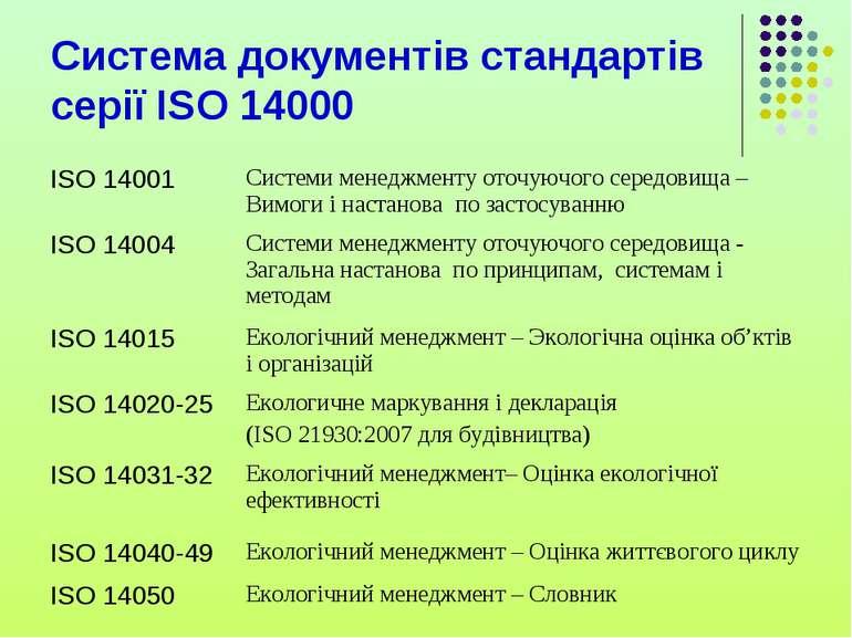 Система документів стандартів серії ISO 14000