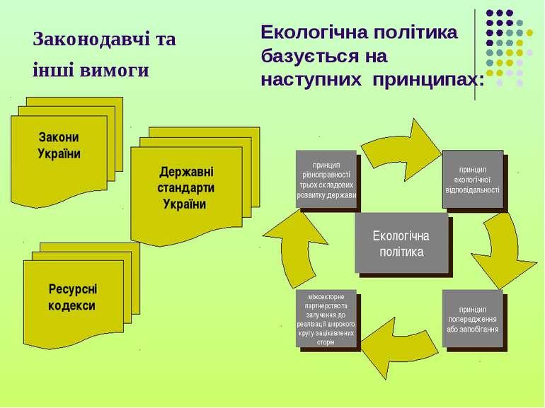 Законодавчі та інші вимоги Закони України Ресурсні кодекси Державні стандарти...