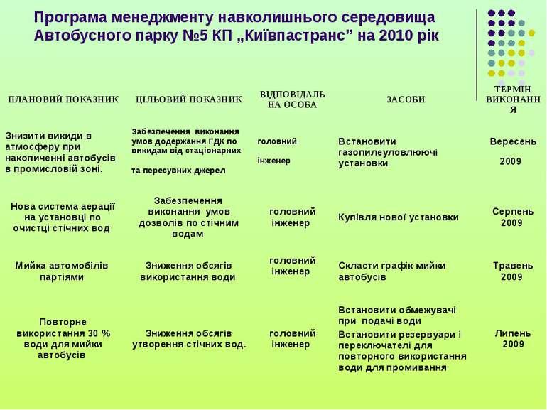 """Програма менеджменту навколишнього середовища Автобусного парку №5 КП """"Київпа..."""