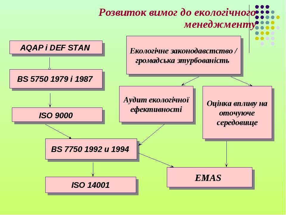 AQAP і DEF STAN BS 5750 1979 і 1987 Екологічне законодавстство / громадська з...