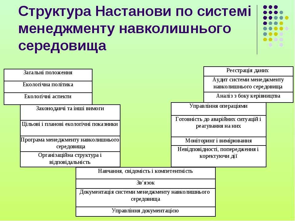 Структура Настанови по системі менеджменту навколишнього середовища