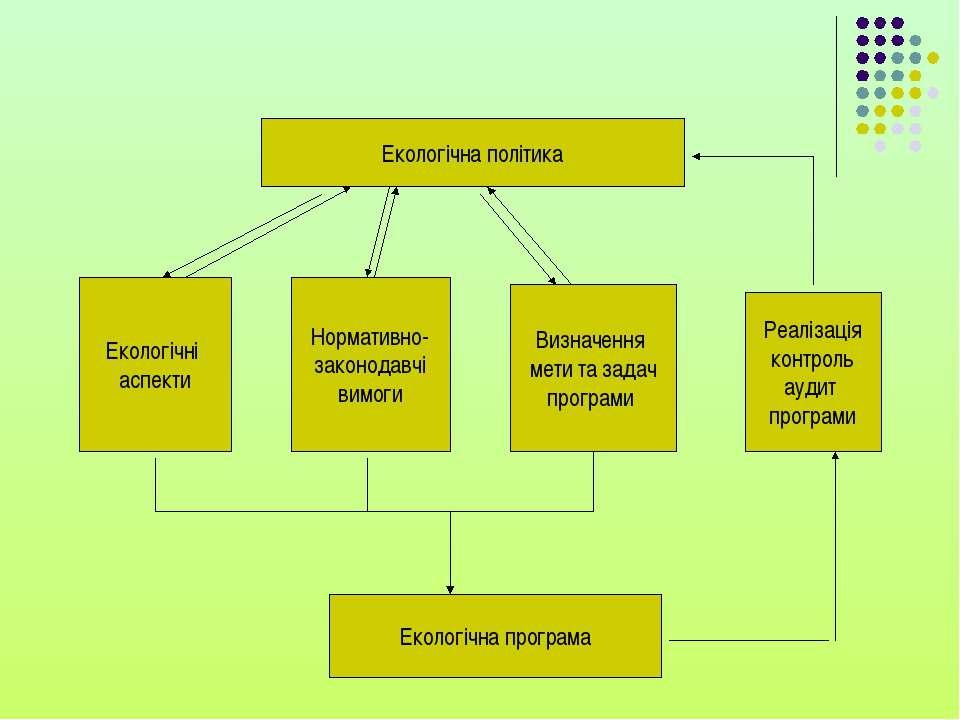Екологічна політика Екологічна програма Екологічні аспекти Нормативно- законо...