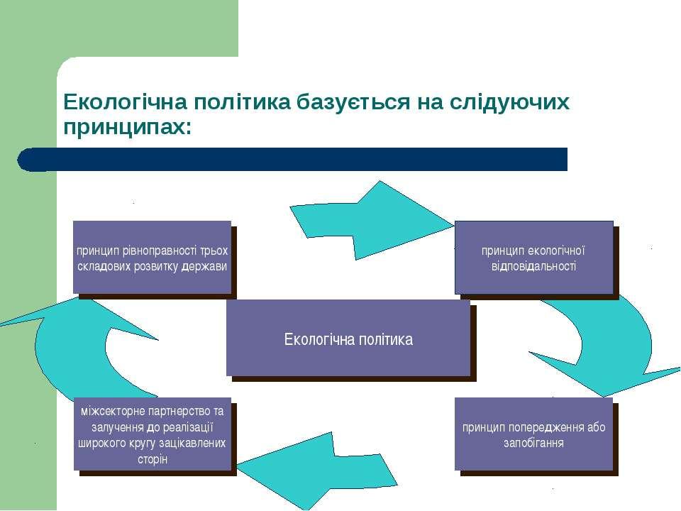 Екологічна політика базується на слідуючих принципах: