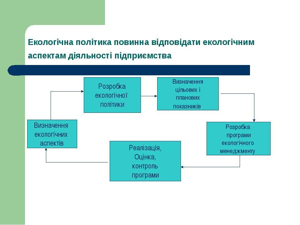 Екологічна політика повинна відповідати екологічним аспектам діяльності підпр...