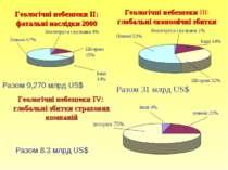 Геологічні небезпеки IV: глобальні збитки страхових компаній Землетруси і вул...